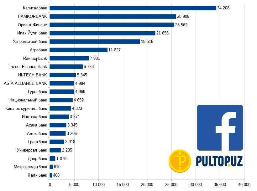 Рейтинг банков Узбекистана в facebook